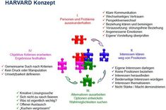 Konfliktmanagement Havard-Konzept Verhandlung The post Konfliktmanagement Havard-Konzept Verhan& appeared first on Diy Gifts. Training School, Change Management, The More You Know, Working Area, Social Work, Teamwork, Leadership, Coaching, Infographic