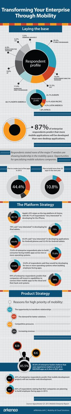 How To Transform Your Enterprise Through Mobility (Infographic)  Discover the Best Mobile Enterprise Application Solutions for Your Business at www.ISM4IT.com