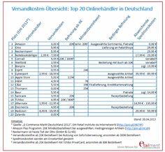 Versandkosten-Übersicht: Top 20 Onlinehändler in Deutschland