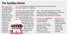 Latest Current Affairs 7 March 2017 - Babri case: SC questions discharge of Advani, others, Pakistan-based groups were behind 2008 Mumbai attacks, Meditation, reiki at yoga week & more