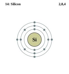 Atom Diagrams: Silicon Atom