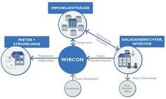 WIRSOL kooperiert bei Mieterstromprojekt mit NATURSTROM