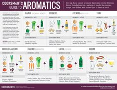 .@cooksmarts Guide to Aromatics #flavorseries