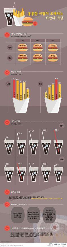 """[인포그래픽] '비만의 역설', 통통하면 오래 살아 """"obesity / Infographic"""" ⓒ 비주얼다이브 무단 복사·전재·재배포 금지"""