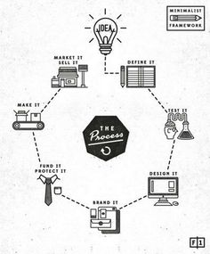 Cloudnola Flipping Out: A Sleek Clock with Retro Designs and Modern Materials - design process in an infographic - Design Web, Layout Design, Design Innovation, Process Infographic, Flowchart, Information Design, Startup, User Experience, Customer Experience
