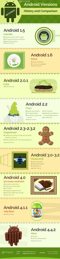 Android Version History with Comparison Chart of Different Versions  http://blogs.perceptionsystem.com/infographic/android-version-history-infographic/  #android #infographic #business