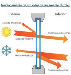 Resultado de imagem para vidro duplo isolamento termico