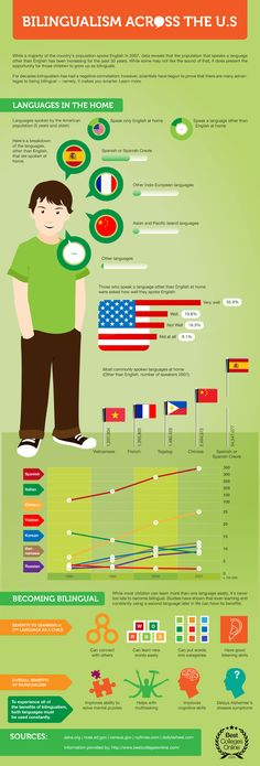 Bilingualism in America via brainscape and best colleges online.