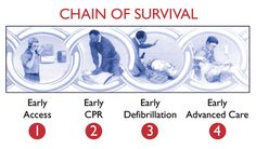 chain of survival cpr - Google Search