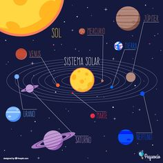 Infographic about solar system Free Vector Solar System Activities, Solar System Art, Arte Do Sistema Solar, Planets Preschool, Occult Science, Sun And Earth, Cartoon Stickers, Physical Science, Illustrations And Posters
