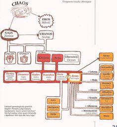 mitologia grecka notatki - Szukaj w Google Hades, Apollo, Self Improvement, Education, School, Google, Rick Riordan, Percy Jackson, Drawing Ideas