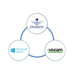 37 Best Veeam Cloud Connect images in 2018   Clouds, Connect