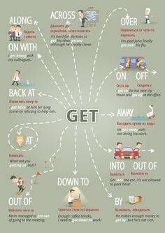 "Educational infographic & data visualisation ""Get …"" Figure of speech visuals. Infographic Description ""Get …"" Figure of speech visuals. English Tips, English Fun, Learn English Words, English Study, English Lessons, Teaching English Grammar, English Writing Skills, English Vocabulary Words, English Language Learning"