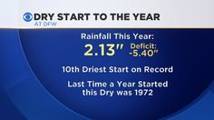 One of the Driest Starts to a Year on Record - CBS Dallas / Fort Worth  http://dfw.cbslocal.com/2014/03/24/one-of-the-driest-starts-to-a-year-on-record/