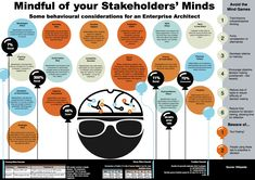 Stakeholder Behavioural Bias in Enterprise Architecture. Very Important for EA's to understand their stakeholders, because there are many, and they have diverse objectives! Business Architecture, Security Architecture, Engagement Tips, Engagement Inspiration, Stakeholder Analysis, Technical Architect, Stakeholder Management, Infographic Examples, Operating Model