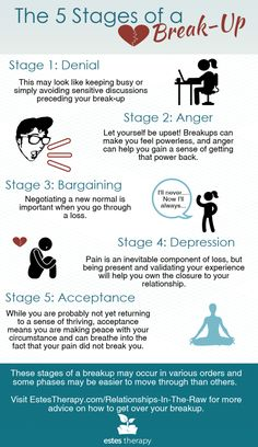 5 stages of a dating relationship how carbon dating done