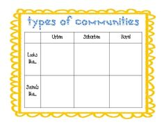 Types of Communities Chart This document is a chart for students to record details about three different types of communities: urban, suburban, and rural. Students will recor. Social Studies Communities, Types Of Communities, Communities Unit, Social Studies Curriculum, Social Studies Activities, Teaching Social Studies, Student Teaching, Teaching Ideas, Special Education Activities