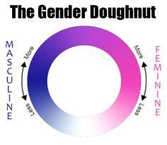 53 Visualizing Gender Identity Binaries Spectrums And More Ideas Gender Identity Gender Identity
