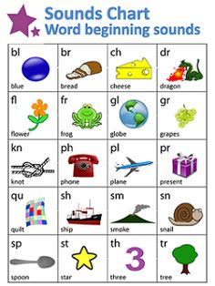 Try using this Word Beginning Sounds Chart when you start teaching your child to read. The chart covers twenty of the most common two letter sounds used to begin words.