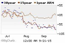 mortgage rates jumbo 15 year fixed