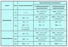 pronouns_tab