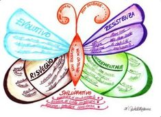 Mind Map Art, Mind Maps, Kreative Mindmap, Simple Mind Map, Baby Orchid, Mind Map Design, Study Skills, Learning Process, Writing Advice