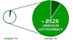 http://enterprisestartup.pl/bankwiedzy/realizacje.php#malakonwersjastronywww  #Problem: Mała konwersja użytkowników na stronie www #Rozwiązanie: Określenie strategii komunikacji, dopracowanie UX, stworzenie treści na stronę www oraz pozycjonowanie strony www #Efekt: wzrost liczby unikatowych użytkowników o 852% na stronie www i wzrost konwersji użytkowników o 5,1 punkty procentowe, uzyskane w niespełna 7 miesięcy od nawiązania współpracy #startup #realizacjeenterprisestartup