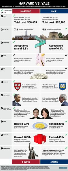 We compared Harvard and Yale to see which Ivy League school is the best. Harvard College, Harvard Law, Harvard Business School, College Fun, Harvard University, Harvard Graduate, College Majors, University Life, College Hacks