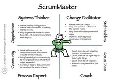 Link: 3 Links For Agile Leaders - Agile Advice Change Management, Management Tips, Project Management Courses, Strategic Leadership, Agile Software Development, Innovation Strategy, Process Improvement, Job Interview Tips, Coaching