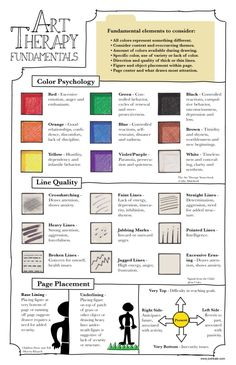 Art therapy chart