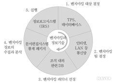 <그림 7> 벤치마킹 절차와 정보 기술의 활용