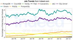MongoDB, CouchDB, NoSQL, Riak,Cassandra, db2, SQL Server, Oracle, MySQL, PostgreSQL Job Trends graph