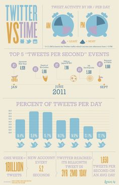 Twitter vs Time #Infographic