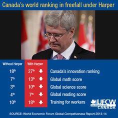 Canada's world ranking in freefall under Harper