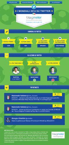 Infografica sull'andamento dei Mondiali 2014 su Twitter in lingua italiana. (14/06/2014)