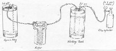 Beer Filtration System - The Filter Store