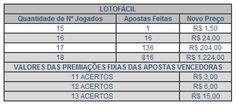 Resultado Lotofácil 1051