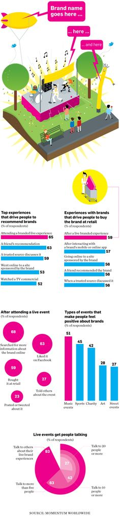 Live Events Are King for Getting People to Recommend and Buy Brands   Adweek