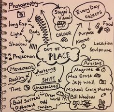 Mind Map for Out of place question on art and design GCSE 2017