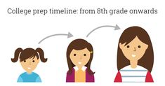 We asked a San Francisco mom to share her year-by-year college prep timeline for high school. Her insights can help you and your child plan. Homeschool High School, Elementary Schools, School Projects, Projects For Kids, Child Plan, High School Years, Girl Scouts, Timeline, Middle School
