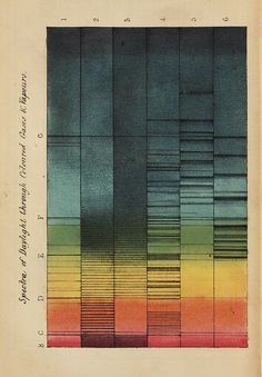 lindahall:  Spectra of Daylight through Coloured Gasses & Vapours.  Plates from William Allen Miller's article On some cases of lines in the prismatic spectrum. Featured in Linda Hall Library's exhibition, Wheels, Pyramids, and Spinning Tops: The Scientific Approach to Color. (Source: lhldigital.lindahall.org)