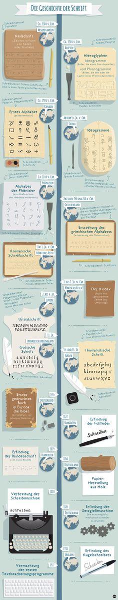 Die #Geschichte der #Schrift  Eine Chronologie der Schrift von 3300 vor Christus bis heute #ImwmB