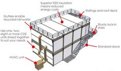 How to: Buying, Designing & Building Cargo Container Homes   WebUrbanist