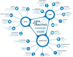 Big Data, Data Analytics, Dna, Technology, Mathematical Analysis, Budgeting, Finance, Gout