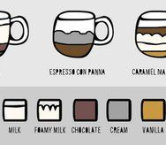 Illustrated coffee guide from @Computer Arts Inspiration guide #coffee