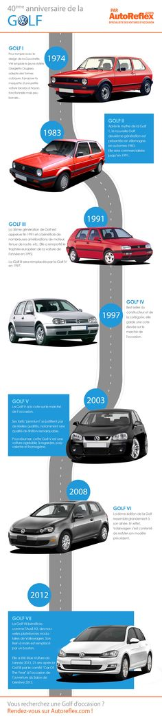 Pour fêter ses 40 ans, voici une infographie sur l'évolution de la Volkswagen Golf depuis sa naissance en 1974.