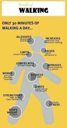 Benefits of walking. Been walking for years, can really feel the difference when… Benefits of walking. Been walking for years, can really feel the difference when I don't. Fitness Workouts, Fitness Motivation, Fitness Diet, Health Fitness, Health Exercise, Exercise Benefits, Exercise Facts, Benefits Of Stretching, Exercise Activities