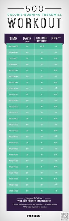 15. 500 #Calorie-burning Treadmill #Workout - Feel the Burn with These 23…