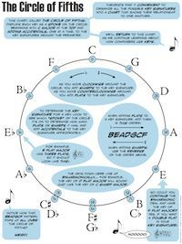 The Circle of Fifths - LOTS of theory pages at this site!