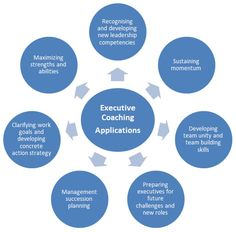 Seven Executive Coaching Applications #coaching #lifeCoach http://coachingportal.com/